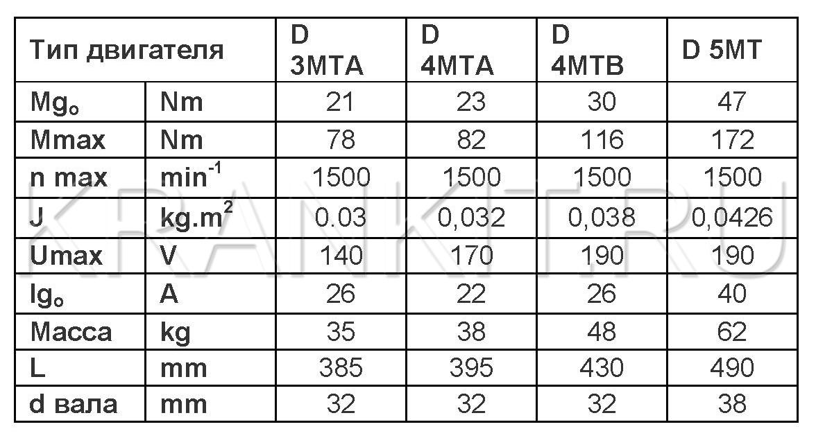Электродвигатели серия Д3МТА, Д4МТА, Д4МТВ, Д5МТ