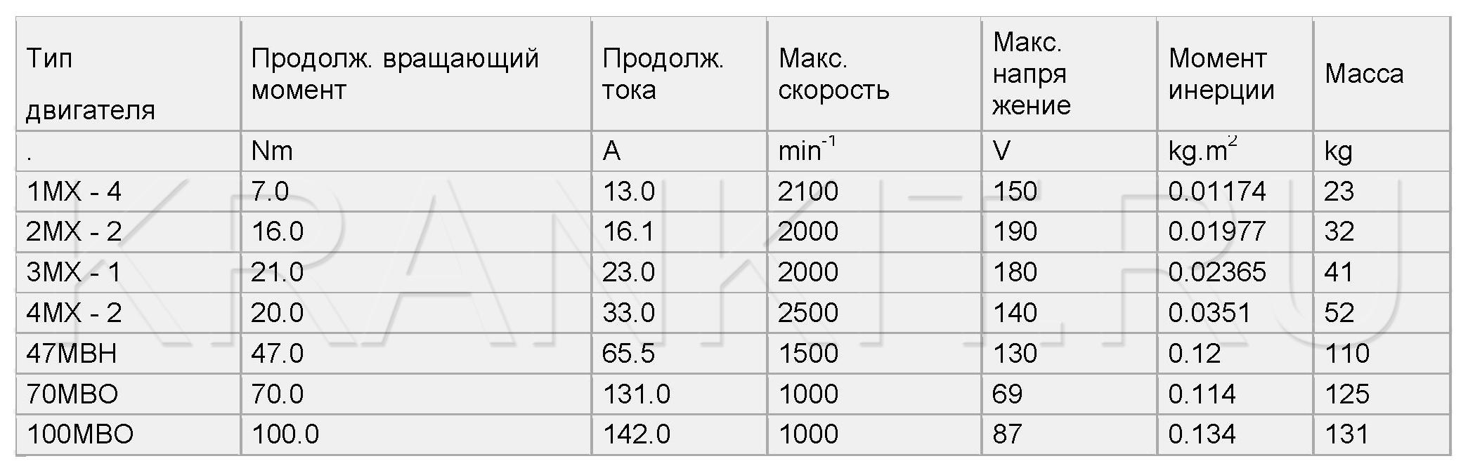 ПОСТОЯННОТОКОВЫЕ СЕРВОДВИГАТЕЛИ СЕРИИ MX, 47MBH, MBO